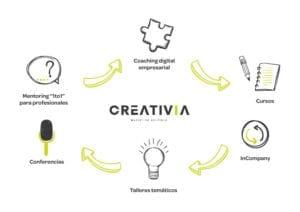 formacion-creativia